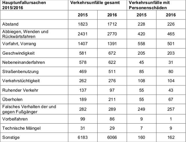 Polizei Unfallstatistik 2016 Ursachen