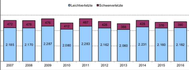 Polizei Unfallstatistik 2016 Verletzte