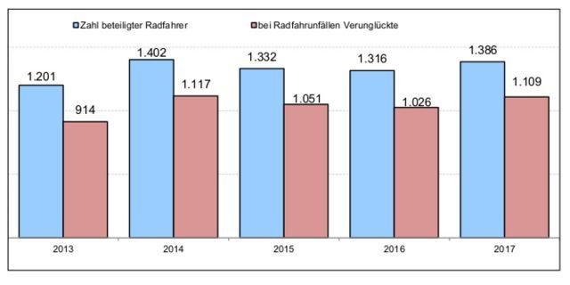 Unfallstatistik 2017 Radfahrer