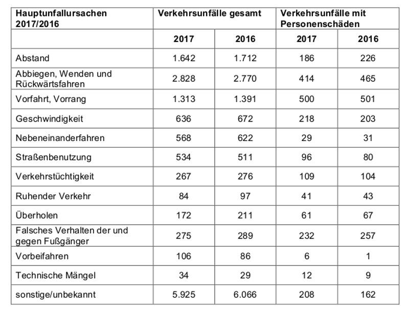 Unfallstatistik 2017 ursachen