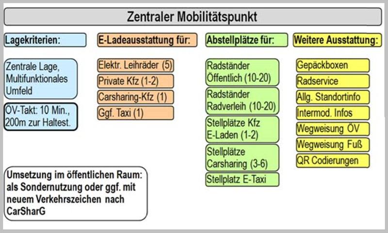 Mobilitätspunkt Ausstattung