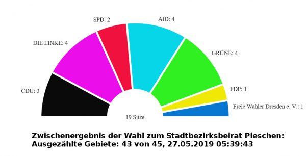 Stadtbezirksbeirat Pieschen: Viele neue Gesichter - 13 von 19 erstmals gewählt